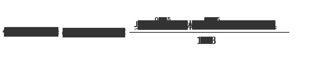 個別eGFR(血清クレアチニン値より算出)